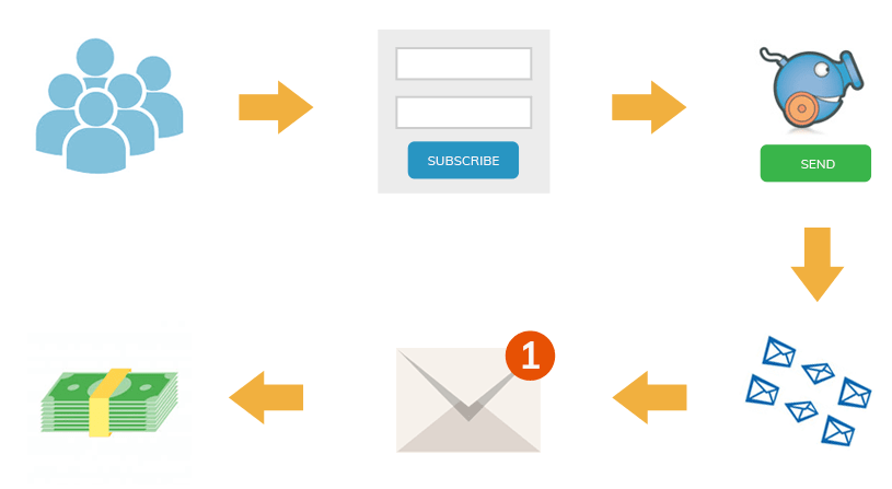 Send newsletters: your email marketing campaign in minutes