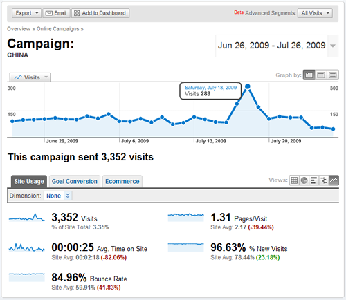 Google Analytics email campaign
