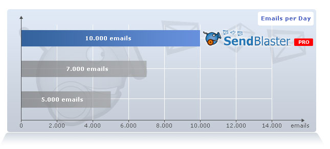 Need to send over 100.000 emails at once per day?