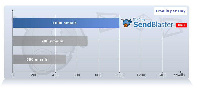 Need to send over 1000 emails at once per day?