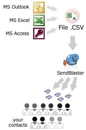 importing microsoft address database format
