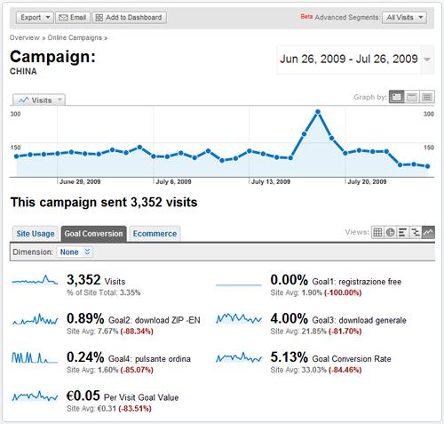 Google Analytics Goal Conversion